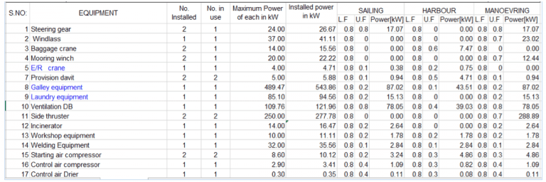 Ship Electrical Load Chart