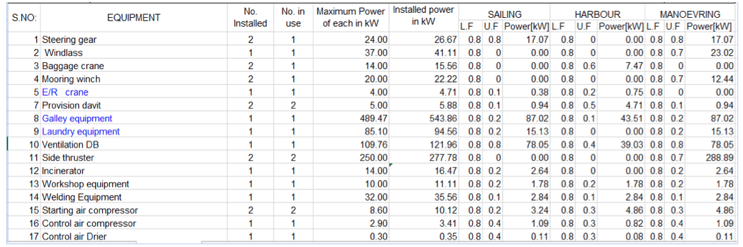 How The Power Requirement Of A Ship Is Estimated
