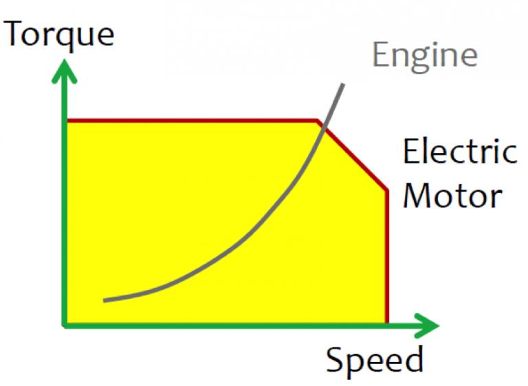 ship power generation