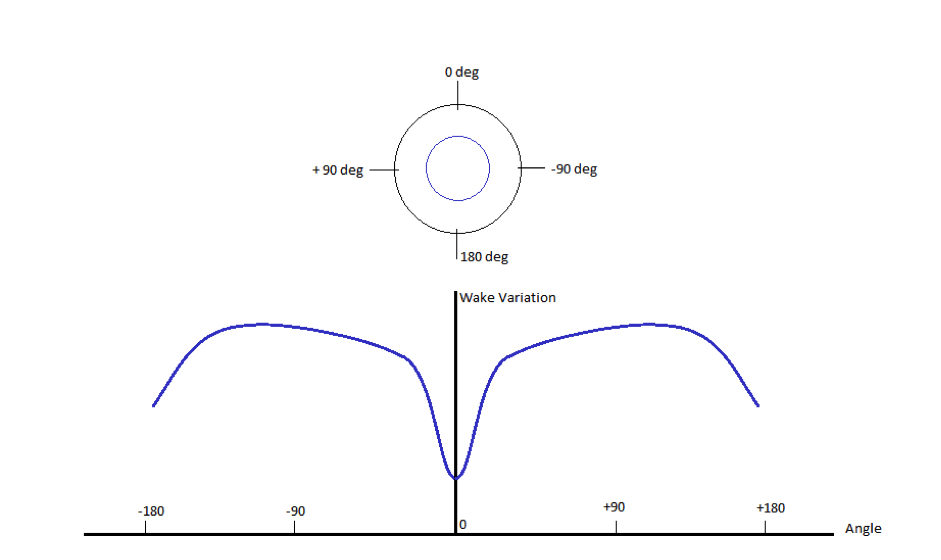 Figure 3: Variation of wake on a propeller