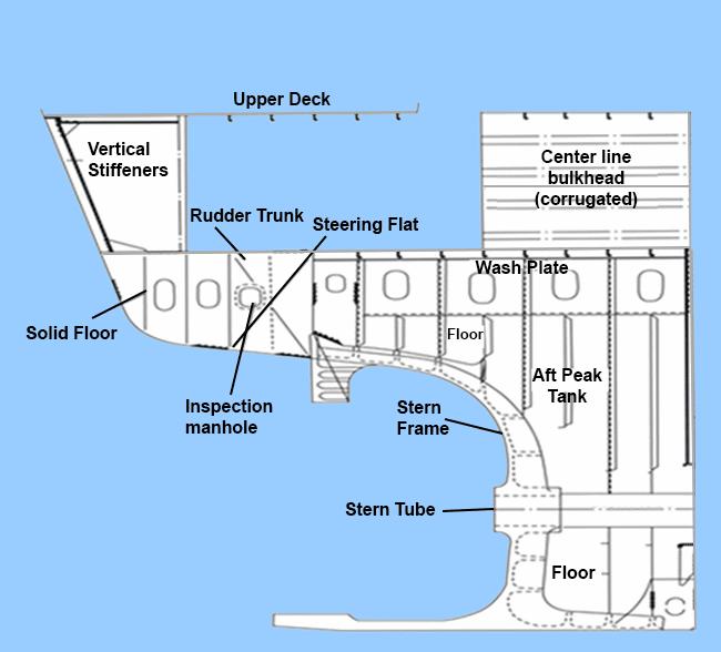 Aft end arrangement (Reference: Ship Construction, D.J Eyres)