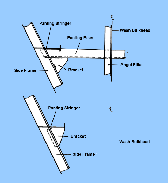 Transverse view of fore end panting arrangements (Reference: Ship Construction, D.J Eyres)