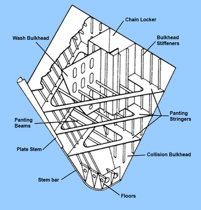 Forward end arrangement (Reference: Ship Construction, D.J Eyres)