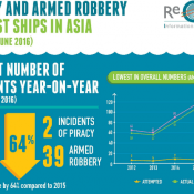 Piracy and armed robbery