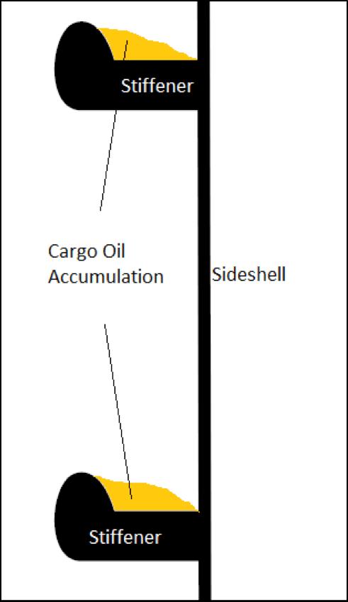 Figure 6: Accumulation of cargo oil on side-shell longitudinal stiffeners.