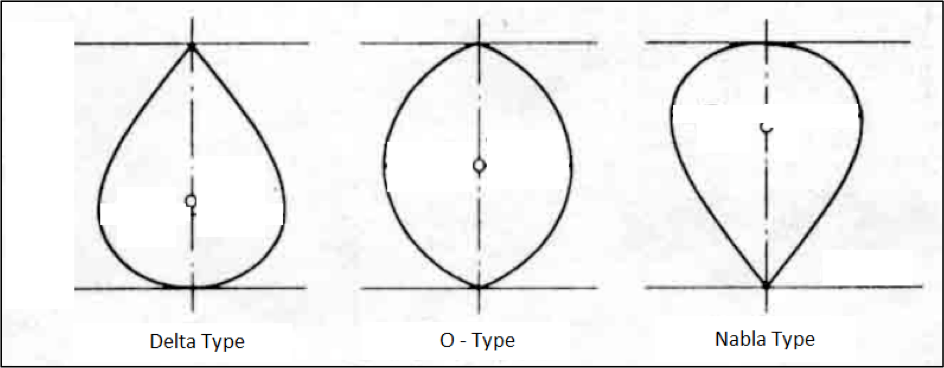 Figure 4: Three types of bulb shapes (Looking Aft)