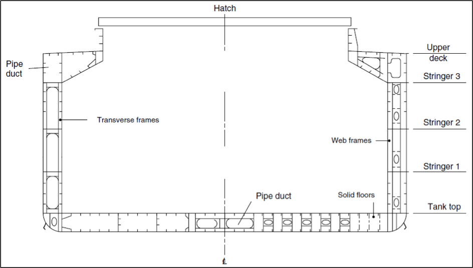 Midship Section of a double hull bulk carrier.