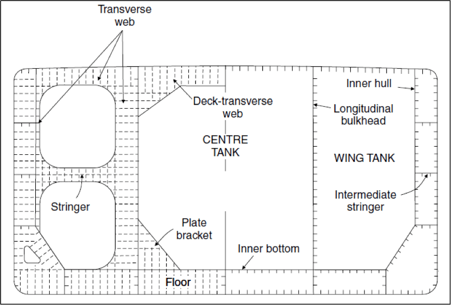 Figure 7: Midship section of a double hull tanker.