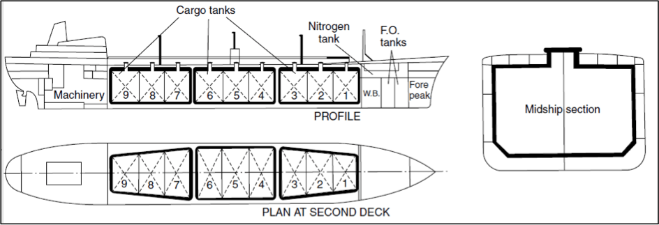 Figure 1: General Arrangement of Methane Carrier with Type A Tanks.