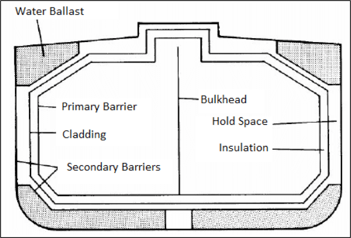 Figure 2: Secondary Barrier for Type 'A' Tank.