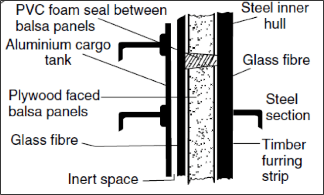 Figure 3: Integration of Type-A tank with hull structure.