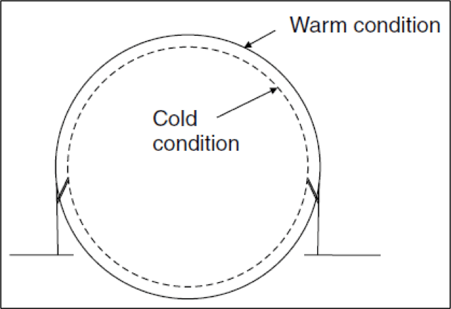 Figure 5: Expansion and Contraction of Spherical Tanks.
