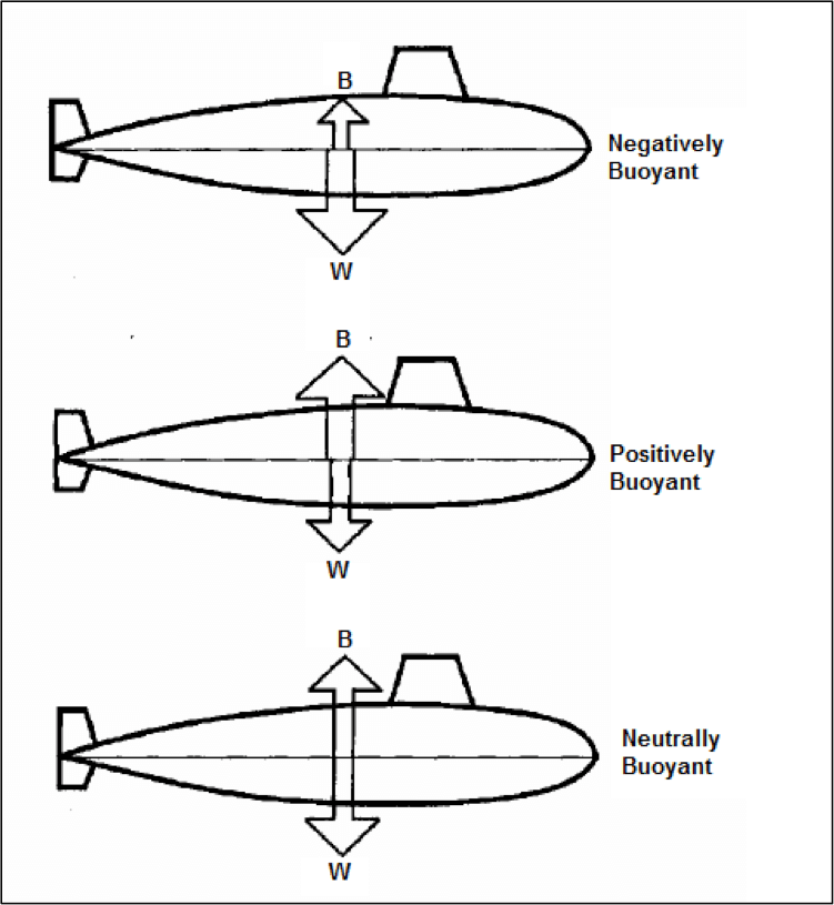 Submarine in Positively, Negatively, and Neutrally Buoyancy Conditions.