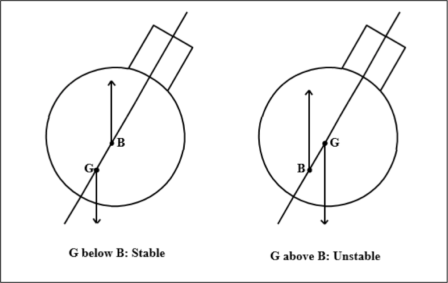Stable and Unstable Conditions in a Submerged Submarine