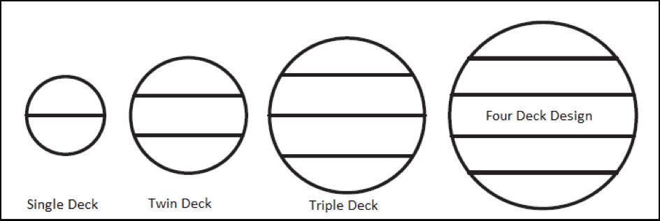 submarine different hull diameters