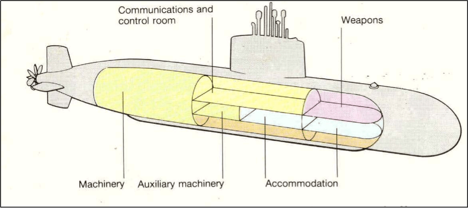 introduction to submarine design