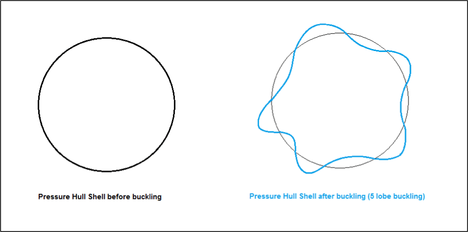 Figure 2: Second Mode Buckling (transverse view).