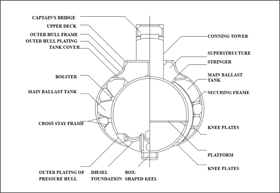 Figure 6: Structural components of a submarine (transverse view)