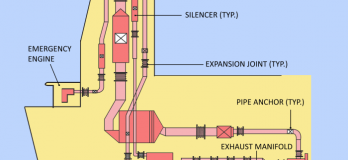 exhaust gas system
