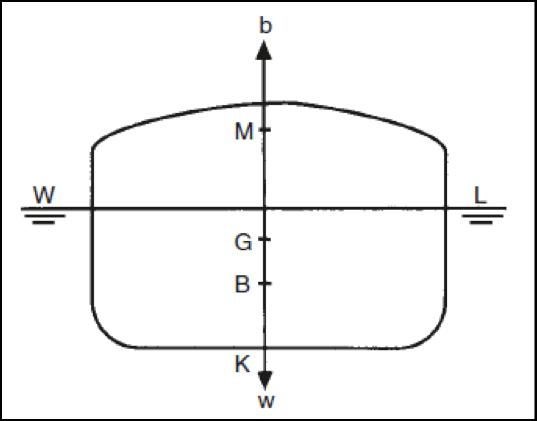 hydrostatic parameters