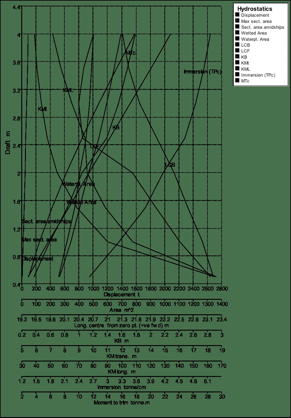 Hydrostatic curves