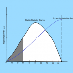 Ship Stability: Intact Stability Criteria and Inclining Experiment