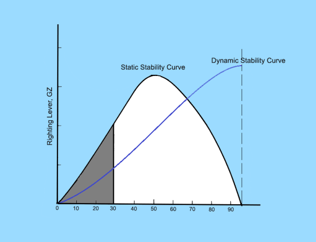 Dynamic Stability of a Surface Ship.