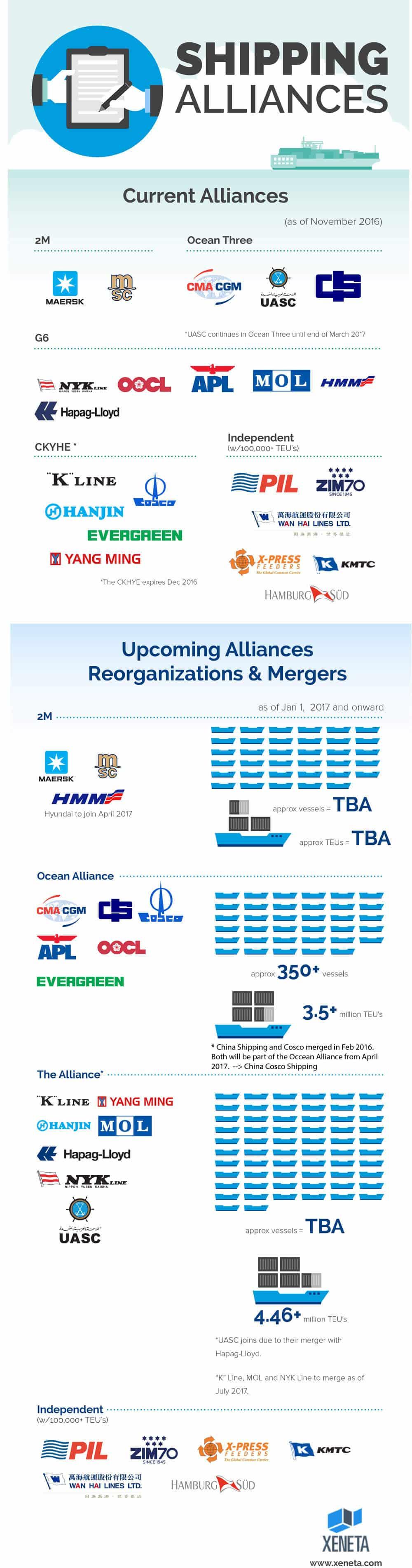 Xeneta-Shipping-Alliances-Guide