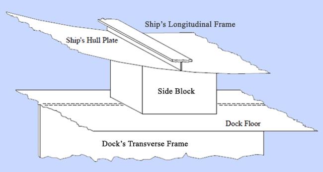 side blocks