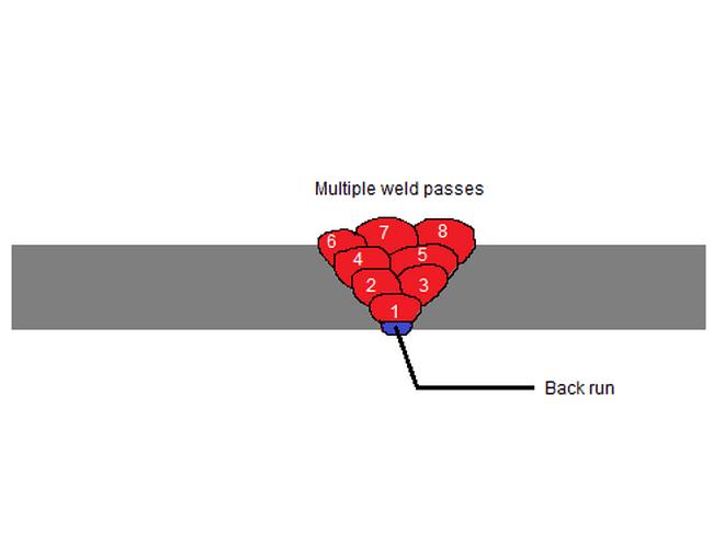 multi run weld