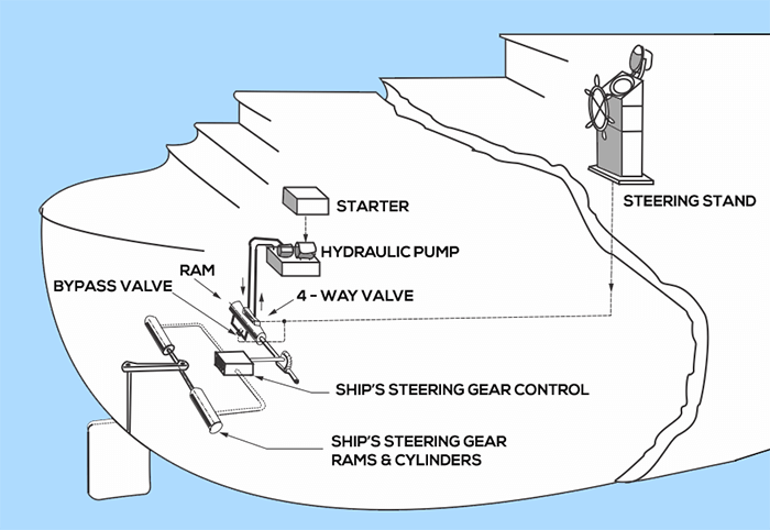 Ring Counters Johnson Ring Counter in addition Trailer Breakaway Switch Wiring Diagram 2 likewise Pci Express Root  plex Confusion likewise 3 Gang Switch Wiring Diagram in addition Watch. on four way switch diagram