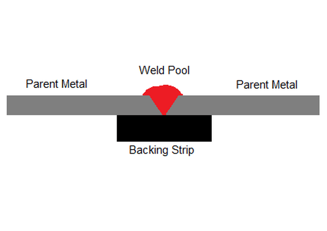 use of backing strips