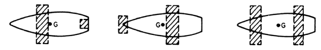different arrangements of hydrofoils