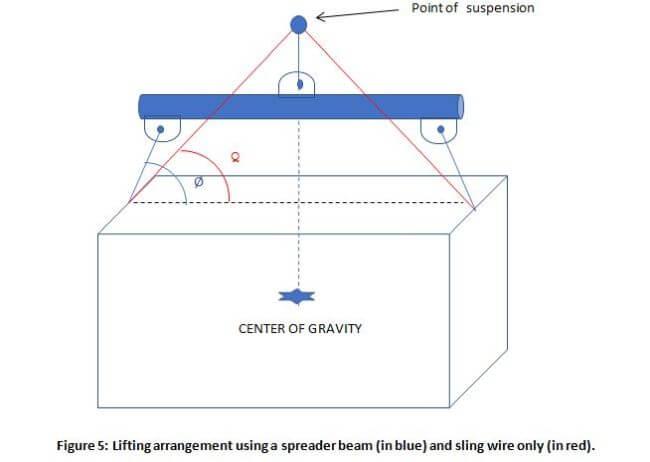 lifting arrangements spreader beam