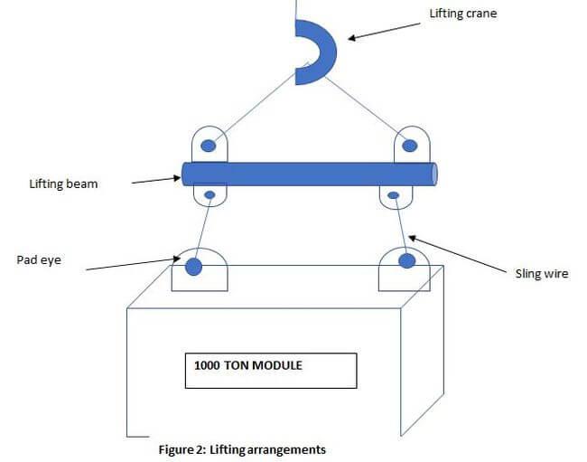 lifting arrangements