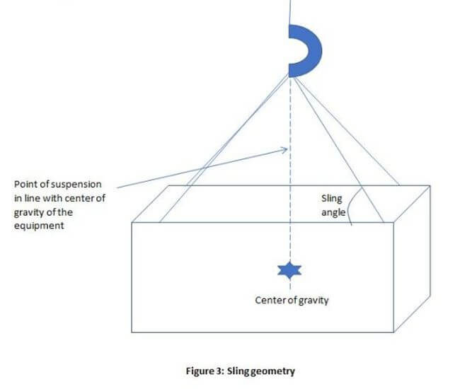 sling geometry