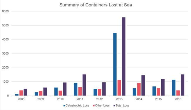 containers-lost-at-sea