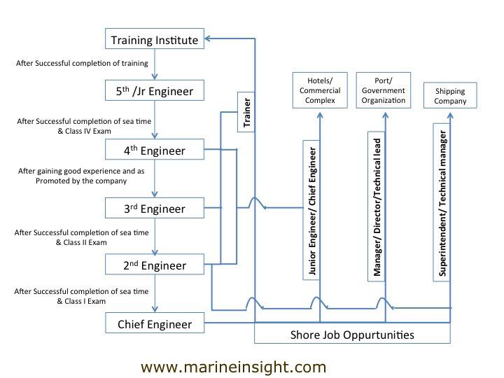 What Is Marine Engineering Courses Job Description Salary