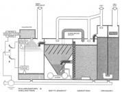 Sewage Treatment Plant on a Ship Explained
