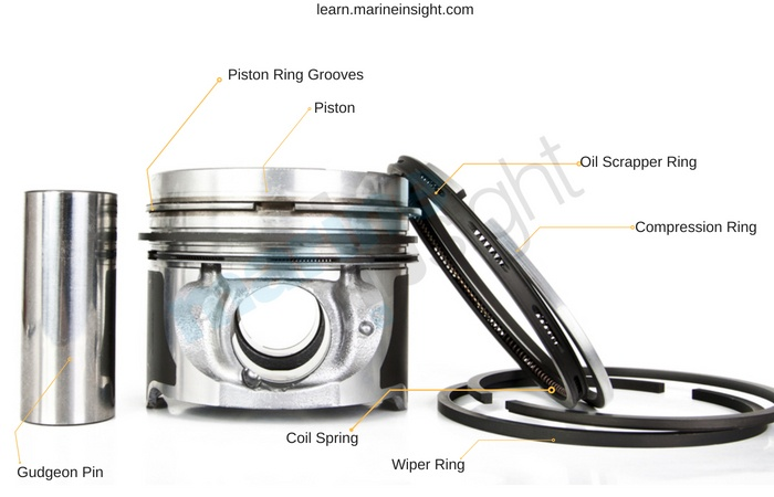 Types of Piston Rings and Piston Ring Maintenance