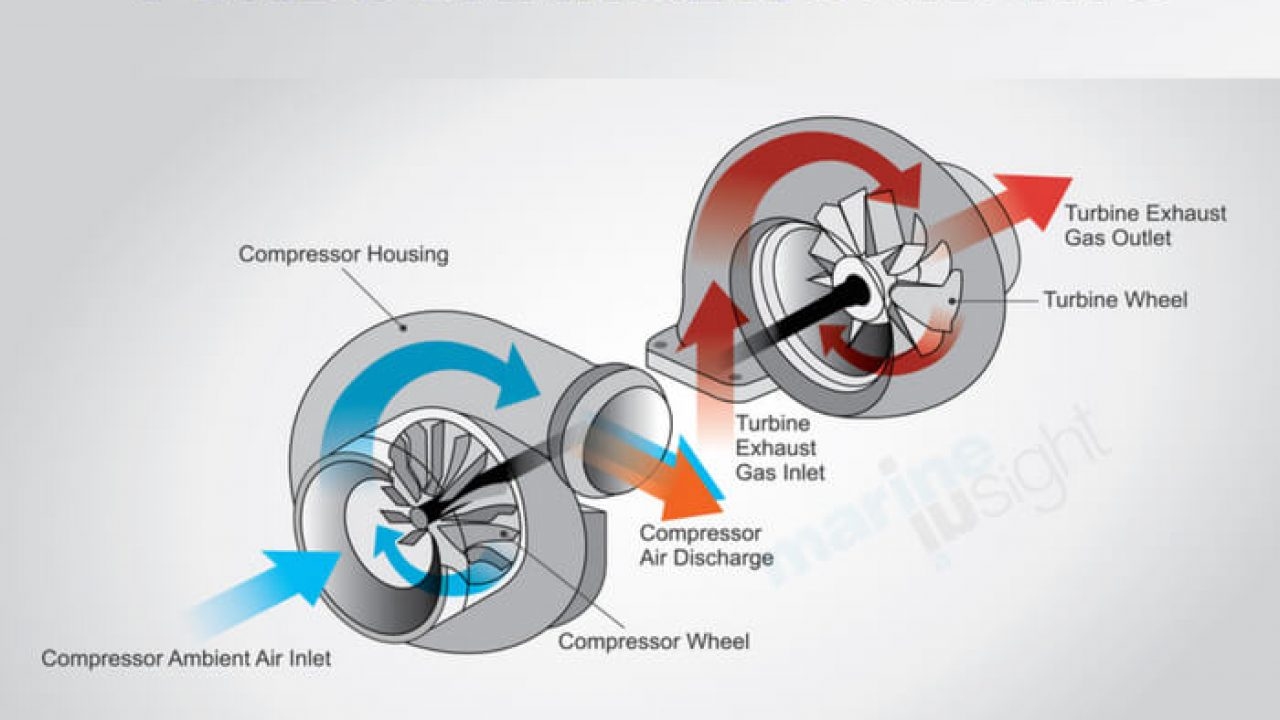 What is Turbocharger Surging?