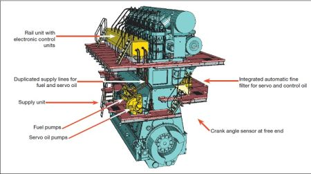 An overview of common rail system in marine engines for What are the primary functions of motor oil