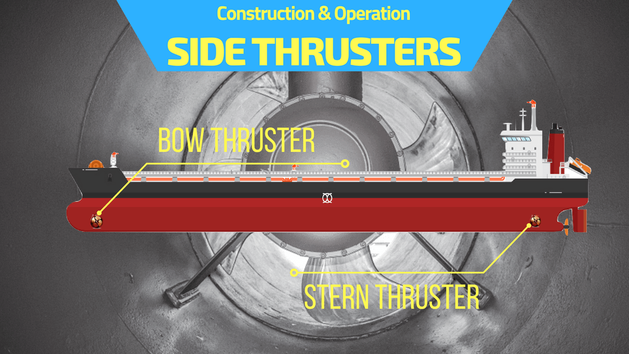 Bow Thrusters: Construction and Working on fire suppression system wiring diagram, beam wiring diagram, dvd wiring diagram, autopilot wiring diagram, stereo wiring diagram, windlass wiring diagram, a/c wiring diagram, remote spotlight wiring diagram, horn wiring diagram, water tank wiring diagram, engine wiring diagram, generator wiring diagram, manual bilge pump wiring diagram, hydraulic lift wiring diagram, tv wiring diagram, range wiring diagram, electronics wiring diagram, underwater lights wiring diagram, central vac wiring diagram, heating wiring diagram,