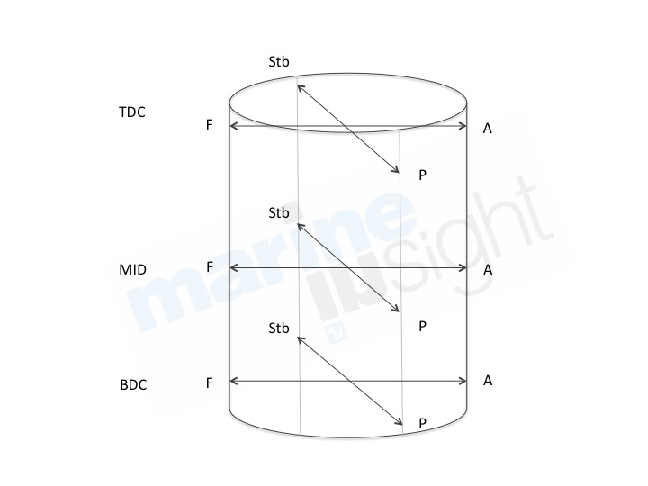 Reasons for Cylinder Liner Wear and Ways to Measure it