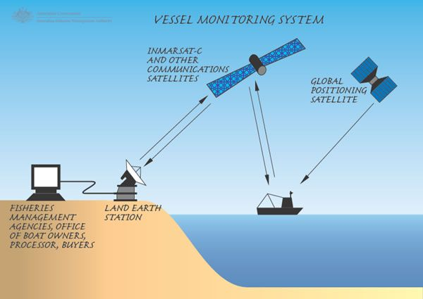 Vessel Monitoring System Ship Tracking With A Difference