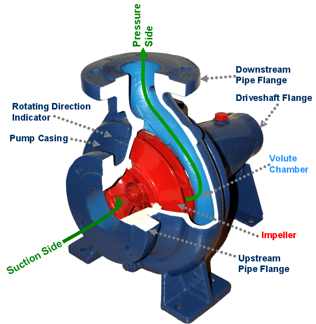 General Overview of Types of Pumps on Ship