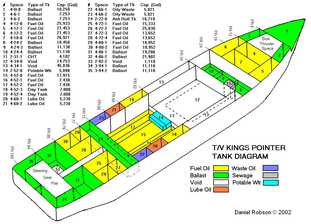 Graphene Oil Tank Schematic Http Marineinsightcom Wp Content Uploads 2011 01 Diagram 1