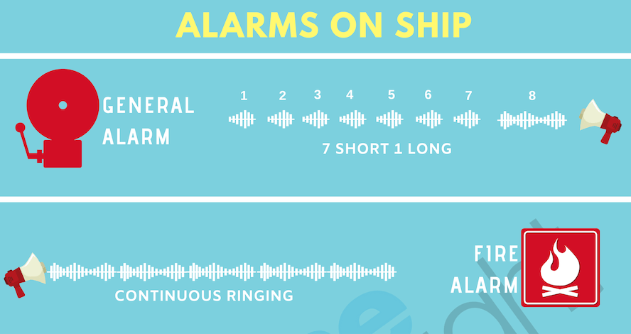 Different Types of Alarms Used On Ships