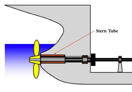 Understanding Stern Tube Arrangement on Ships