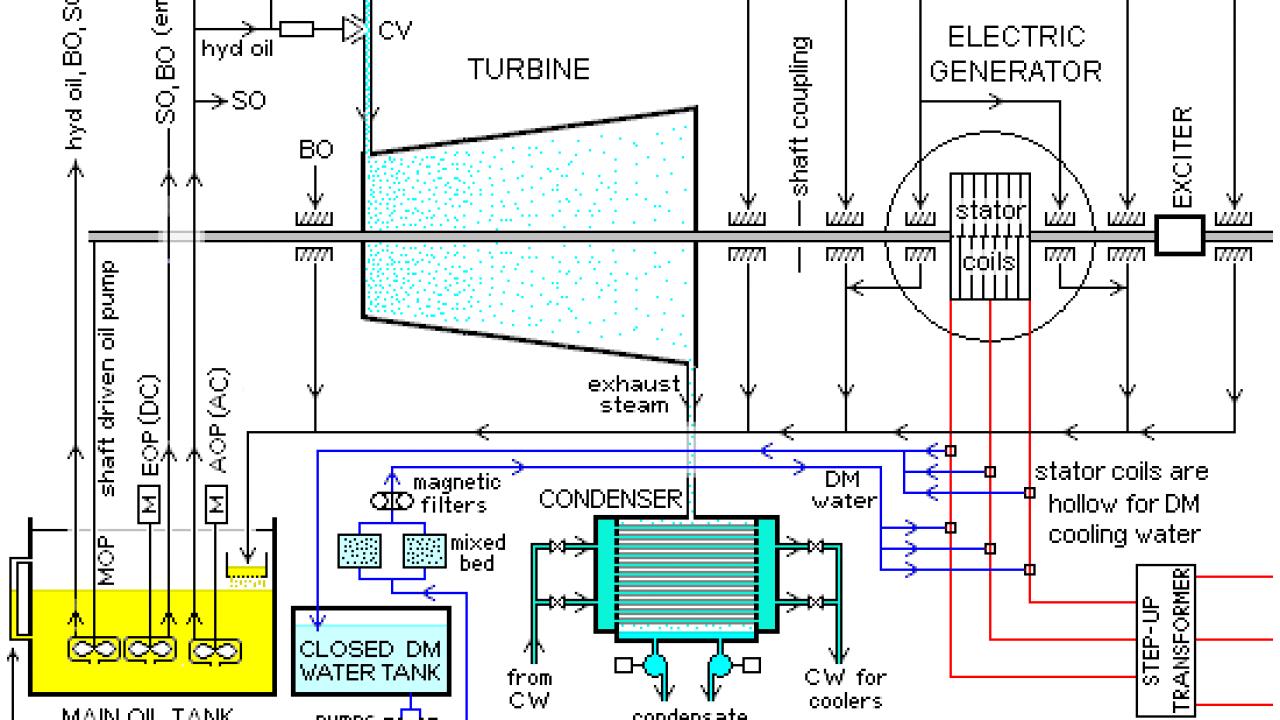 Generator Control Wiring Diagram Further Jet Engine Diagram Together